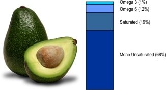 fat ratio in an avocado