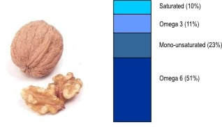 Fat ratio in a walnut
