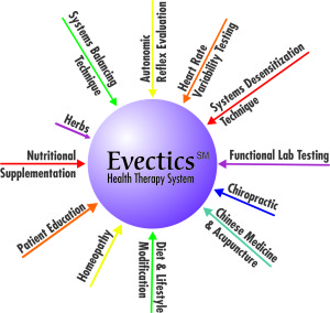 Evectics(SM) is the most effective natural techniques combined into individualized safe and healthy solutions for your health problems. An entirely new approach to healthcare