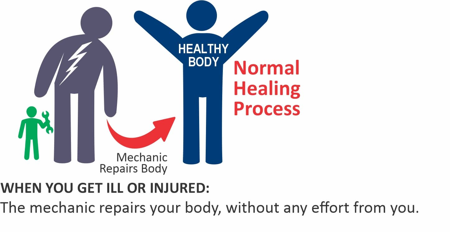 How to Assist Your Body to Heal