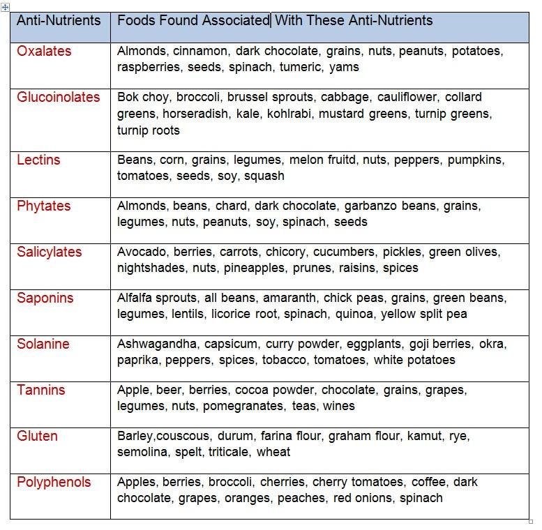 Anti-Nutrient Chart