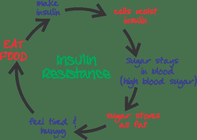 Insulin Resistance: More Dangerous Than High Cholesterol